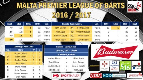 Premier League Week 5