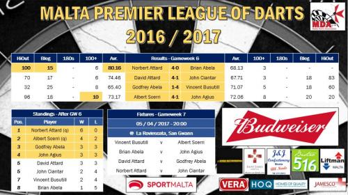 Premier League Week 6